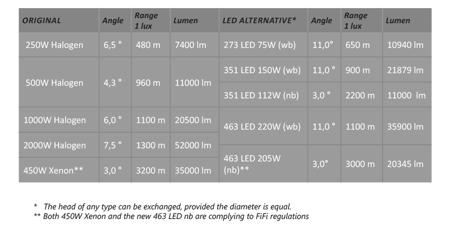 seematz LED alternative